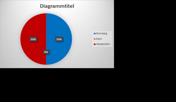 Statisitik
